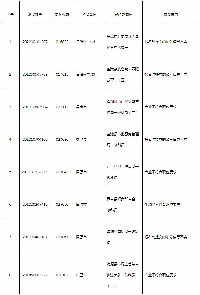 2020年宁夏公务员考试资格复审结果公告