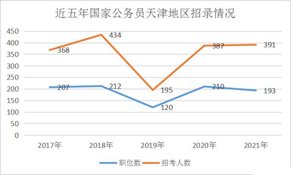 2021国考天津地区职位分析:96%岗位本科生可报图1