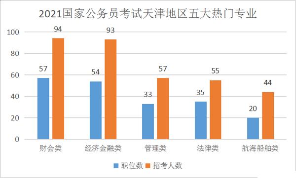 2021国考天津地区职位分析:96%岗位本科生可报图2
