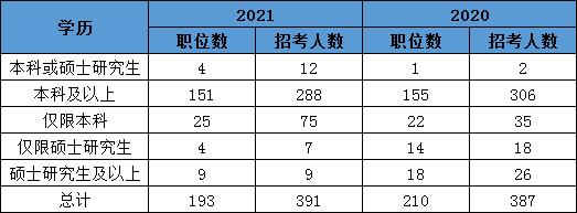 2021国考天津地区职位分析:96%岗位本科生可报图3