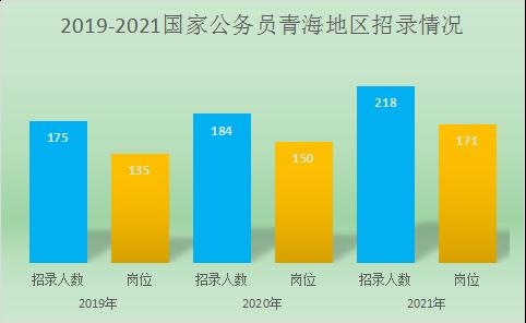 2021国考青海地区职位分析:国税系统招录占比46%图1