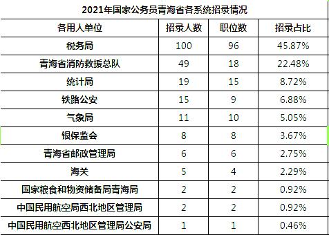 2021国考青海地区职位分析:国税系统招录占比46%图2