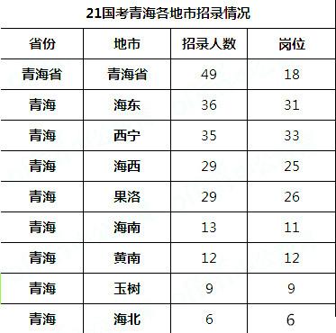 2021国考青海地区职位分析:国税系统招录占比46%