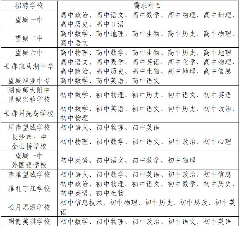 湖南长沙望城区招聘教师60人公告