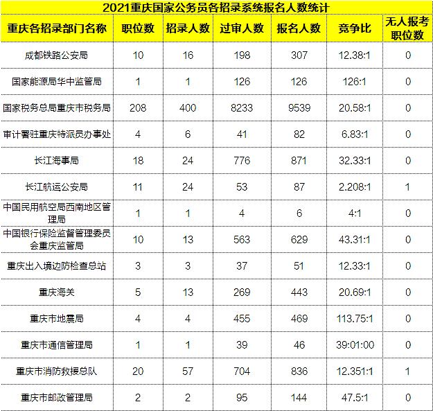 2021国考报名数据:重庆过审人数破万,平均竞争比20:1[21日16时]图1