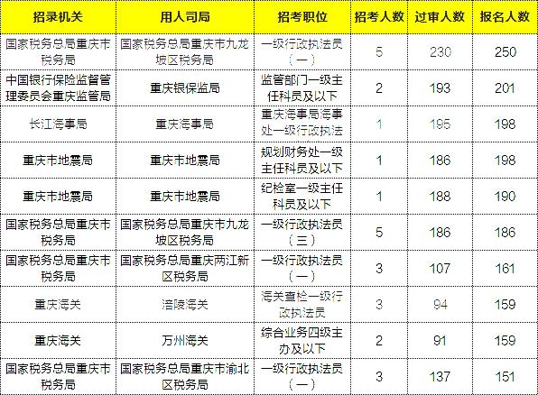 2021国考报名数据:重庆过审人数破万,平均竞争比20:1[21日16时]图2
