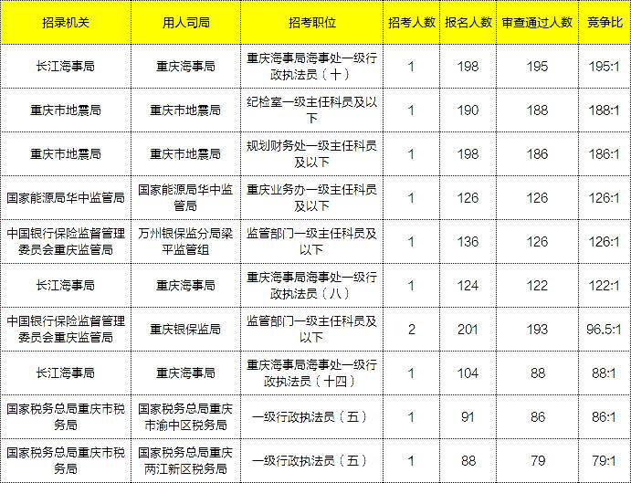 2021国考报名数据:重庆过审人数破万,平均竞争比20:1[21日16时]图3