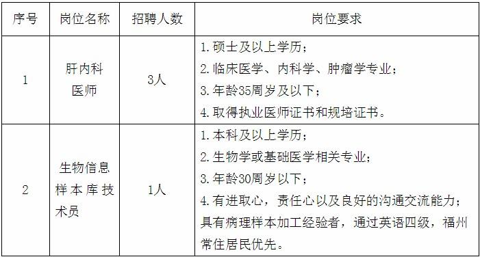 福建医科大学孟超肝胆医院招聘4人公告