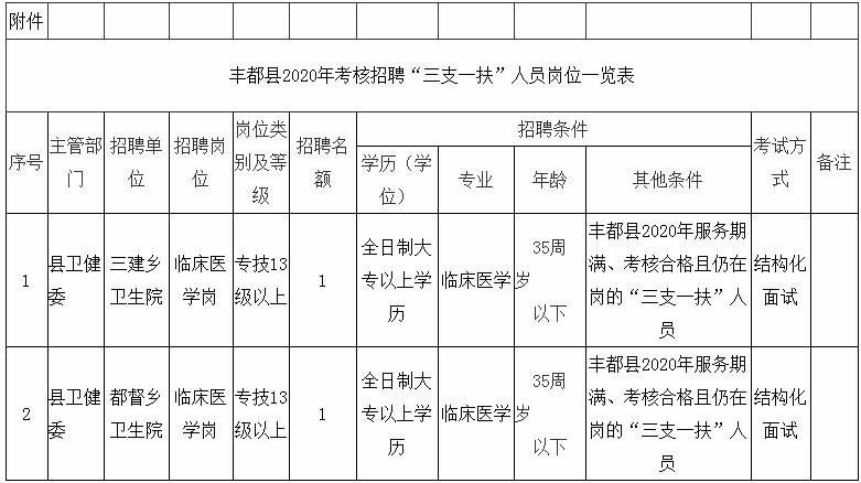 """重庆丰都县考核招聘""""三支一扶""""人员为事业单位工作人员简章"""