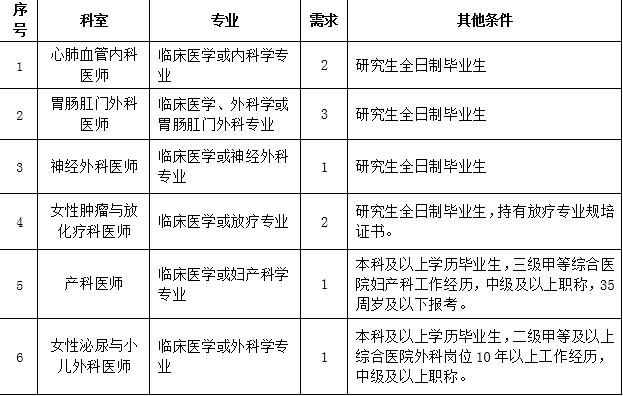 2020年福建龙岩市第一医院招聘专业技术人员10人公告