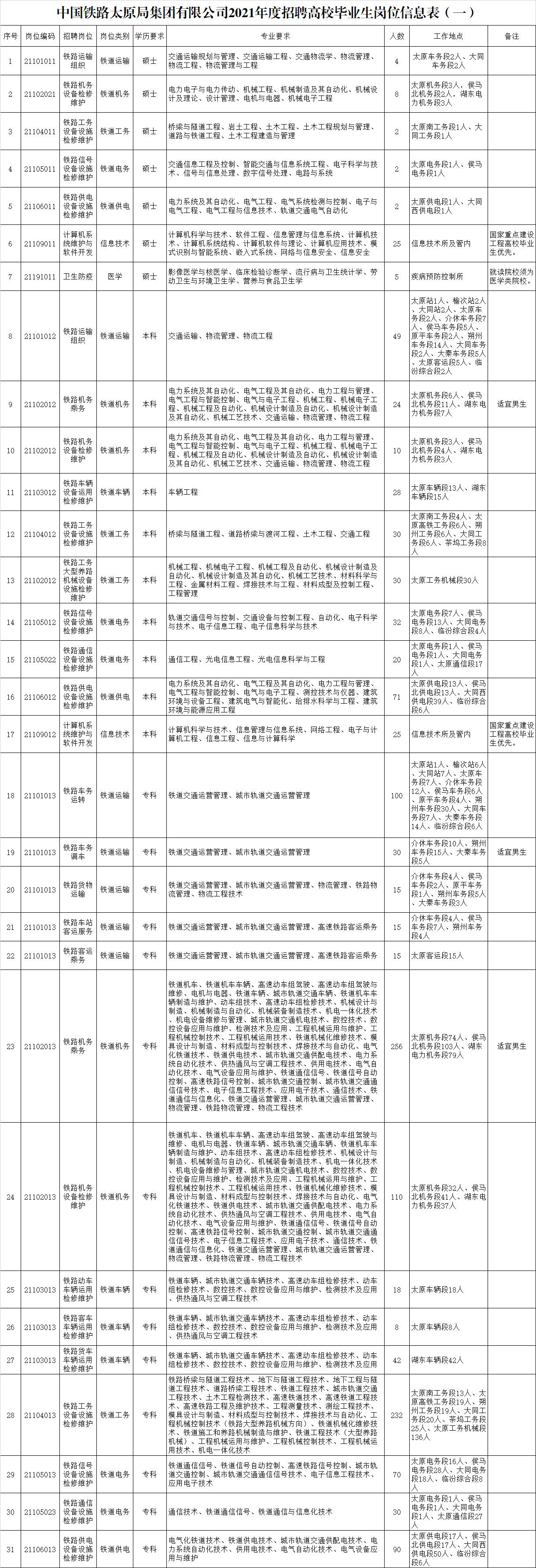 2021年中国铁路太原局集团招聘高校毕业生1398人公告(一)