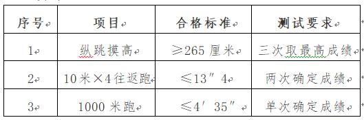 天津市公安局东丽分局招聘辅警200人公告
