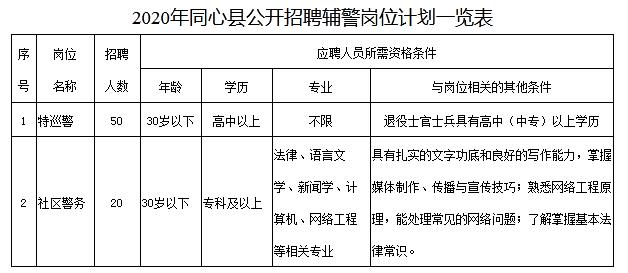 宁夏吴忠市同心县招聘辅警70人公告