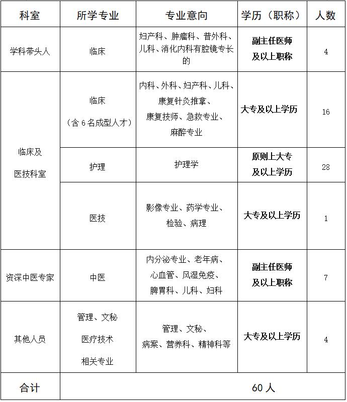 河北保定阜平县中医医院引进高层次人才及招聘专业技术人员60人公告