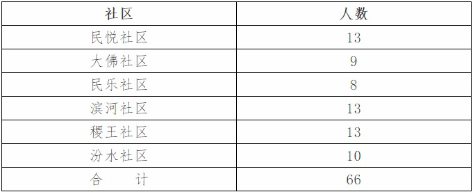 2020年山西运城稷山社区招聘网格员66人公告