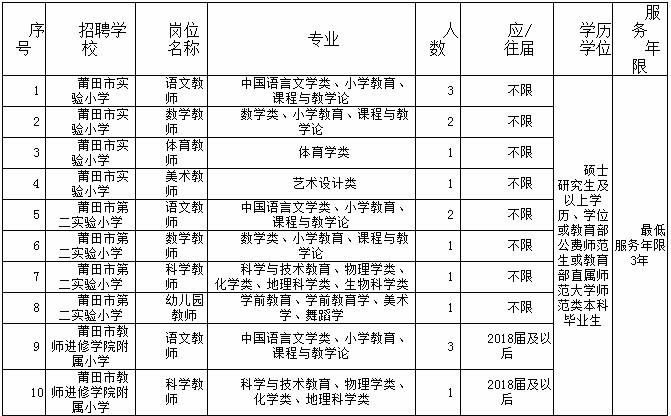 2021年福建莆田市直小学招聘新任教师16人公告