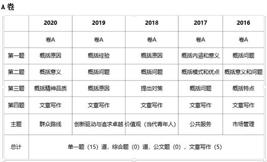 2021年上海市考申論考情分析及備考指導