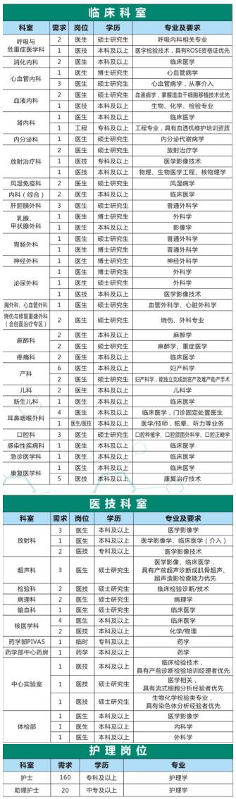 2021年广西桂林医学院第二附属医院招聘278人公告