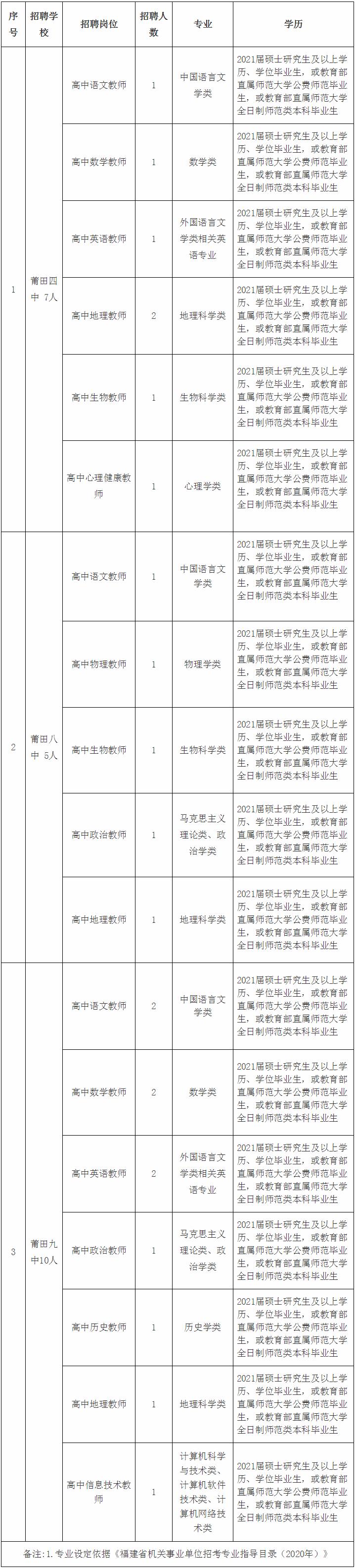 2021年福建莆田荔城区考核招聘高中新任教师22人公告