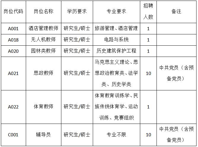 广西生态工程职业技术学院招聘24人公告