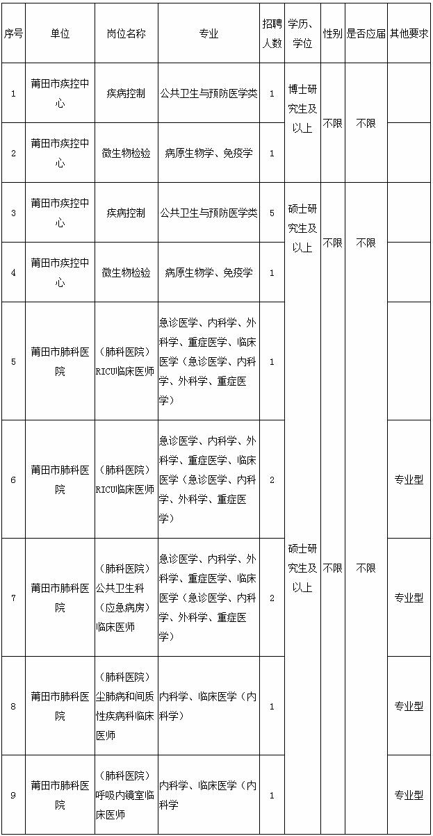 2020年福建莆田市卫健委直属医疗卫生单位急需紧缺专业人才招聘15人公告