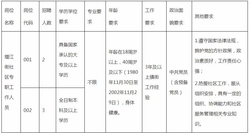 2020年广东广州增城区增江街招聘社区专职工作人员5人公告
