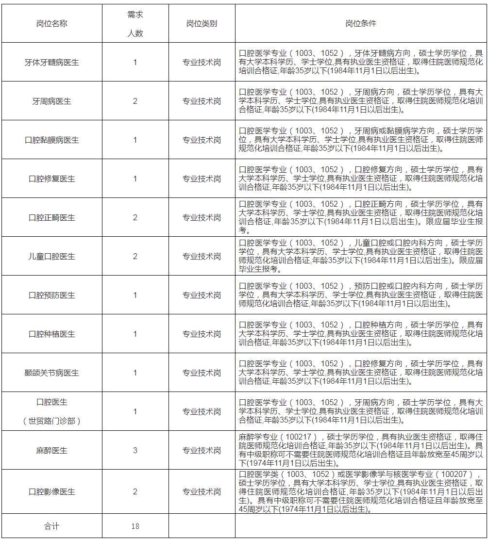 2020年江西南昌大学附属口腔医院高层次人才招聘18人公告