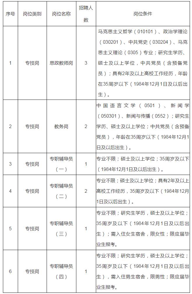 2020年江西建设职业技术学院高层次人才招聘10人公告