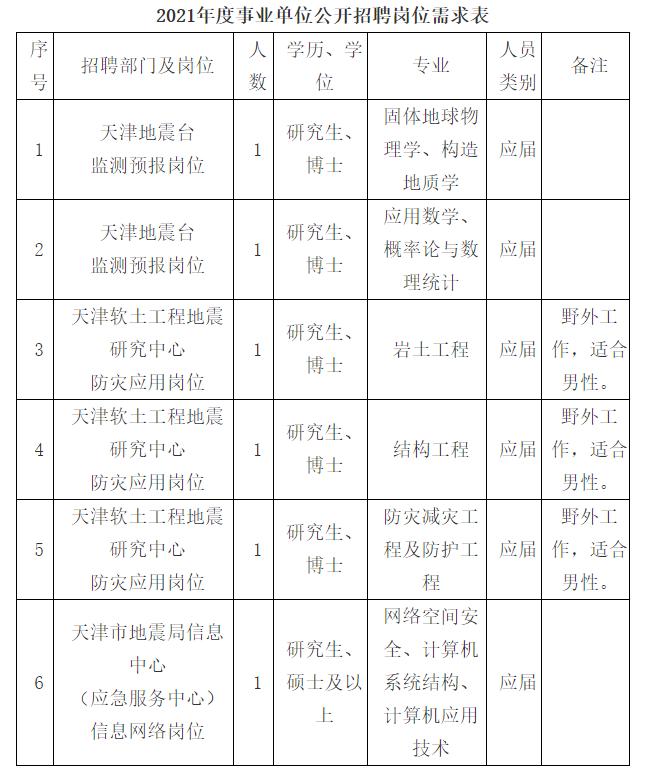 2021年天津市地震局事业单位招聘公告