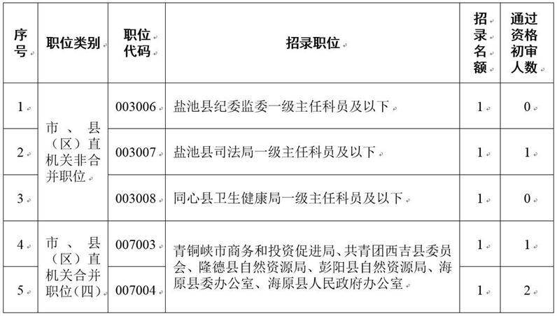 2021年宁夏选调生招录取消部分职位招考名额的公告