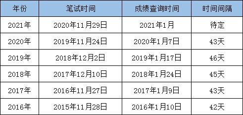 最新消息:2021国考笔试成绩即将发布!