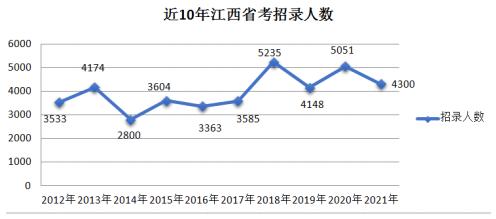 2021年江西公务员考试职位分析:县级职位招录规模最大