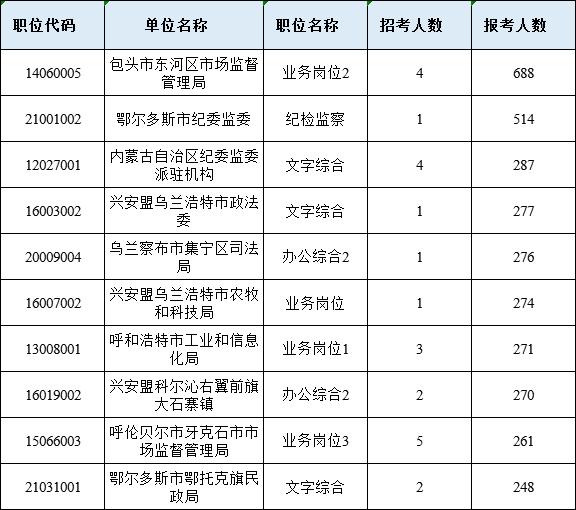 2021年内蒙古公务员考试报名数据(截至3月6日09:30)