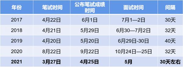 2021年江西公务员面试考情分析 面试课程