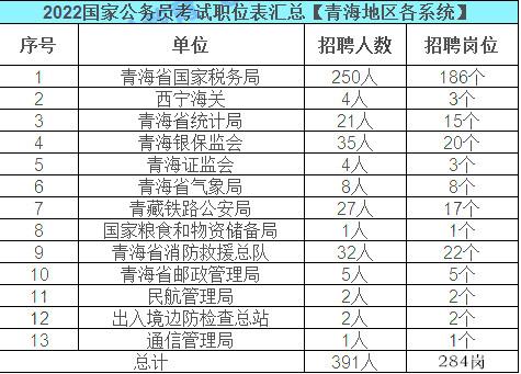 2022国考青海地区职位表解读:284个岗位,招录391人图1