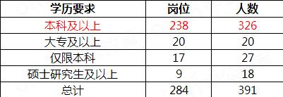 2022国考青海地区职位表解读:284个岗位,招录391人图2