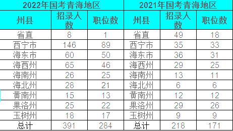 2022国考青海地区职位表解读:284个岗位,招录391人图3