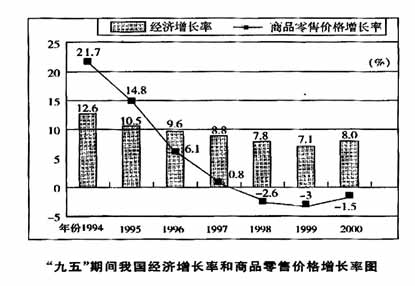 99年gdp_1999年以来GDP增长